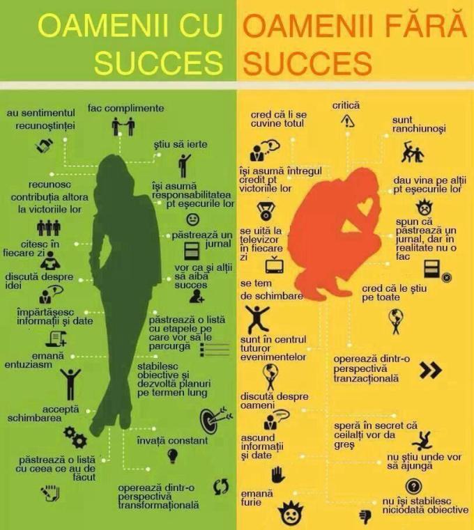 succes vs esec